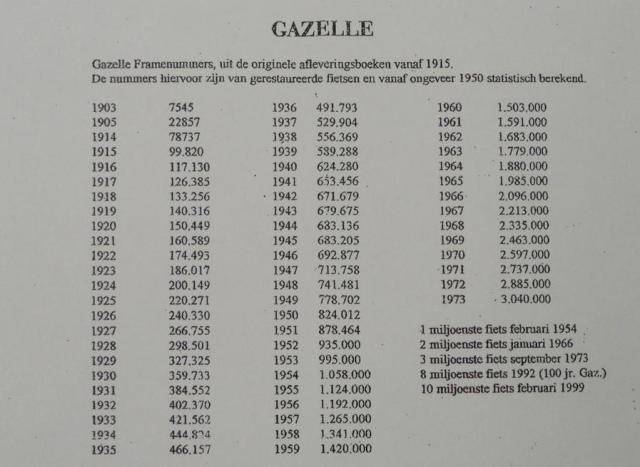 Z którego roku jest twój wiekowy rower Gazelle?